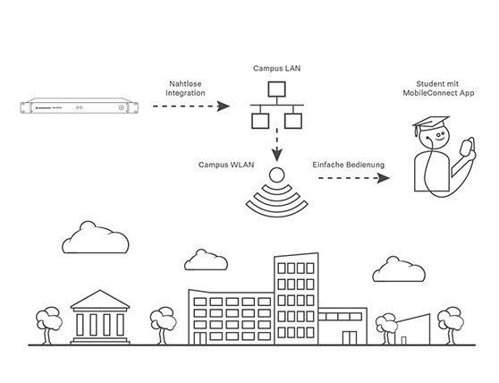 Intégration réseau transparente