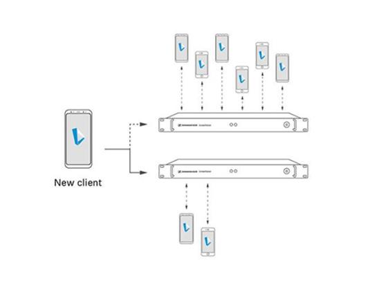 Répartiteur de clients (Client Balancer)