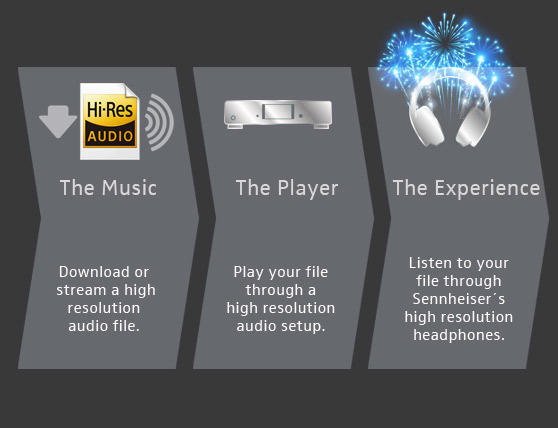 So how do you listen to your music?